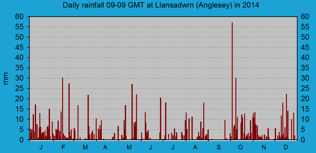 Daily rainfall at Llansadwrn (Anglesey): © 2014 D.Perkins.