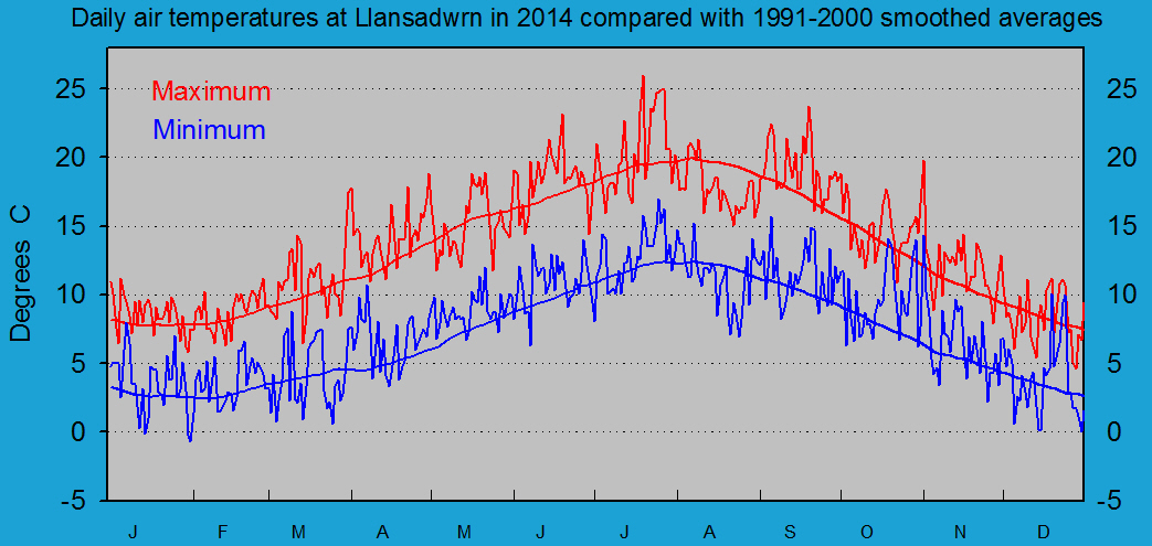 Daily maximum and minimum temperatures at Llansadwrn (Anglesey): © 2012 D.Perkins.