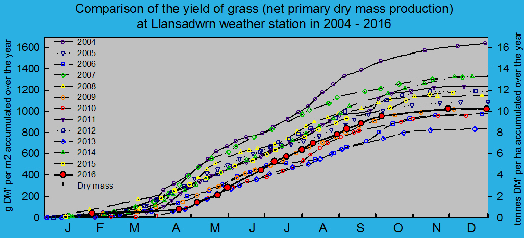 Net primary dry matter production of grass 2004 - 2016: © 2016 D.Perkins.