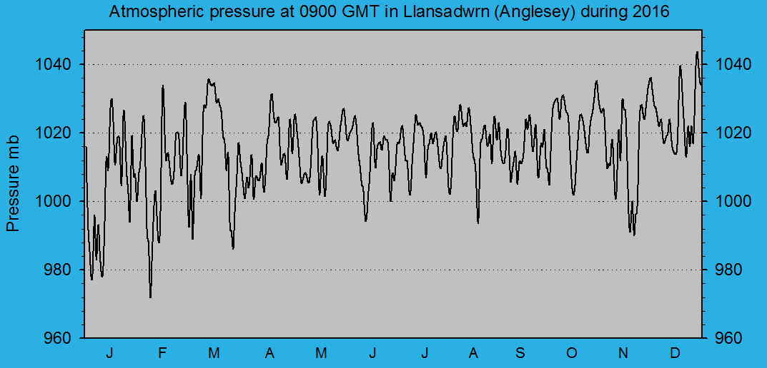 Atmospheric msl pressure at 0900 GMT at Llansadwrn (Anglesey): © 2016 D.Perkins.