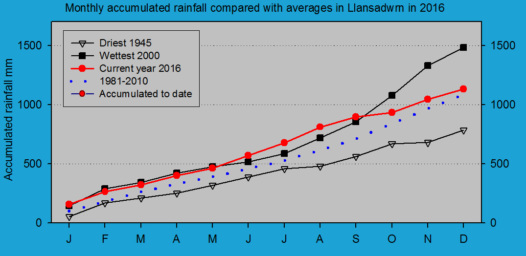 Accumulated monthly rainfall at Llansadwrn (Anglesey): © 2016 D.Perkins.