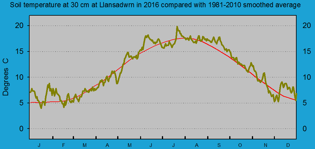 Daily soil temperature at 30 cm at Llansadwrn (Anglesey): © 2016 D.Perkins.
