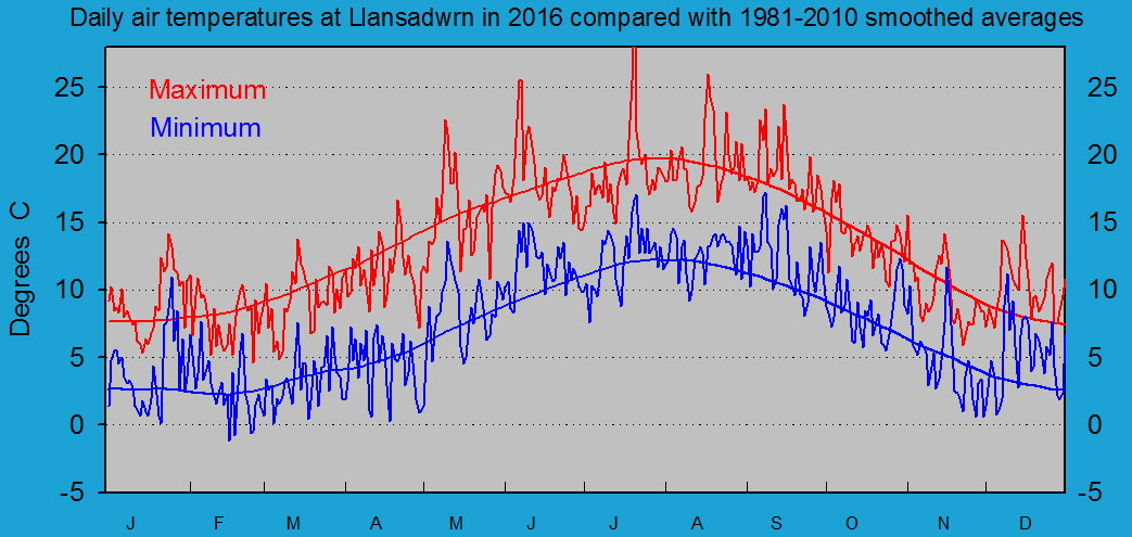 Daily maximum and minimum temperatures at Llansadwrn (Anglesey): © 2016 D.Perkins.
