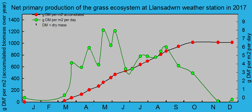 Net primary production and growth of the grass ecosystem at Llansadwrn weather station:  © 2017 D.Perkins.