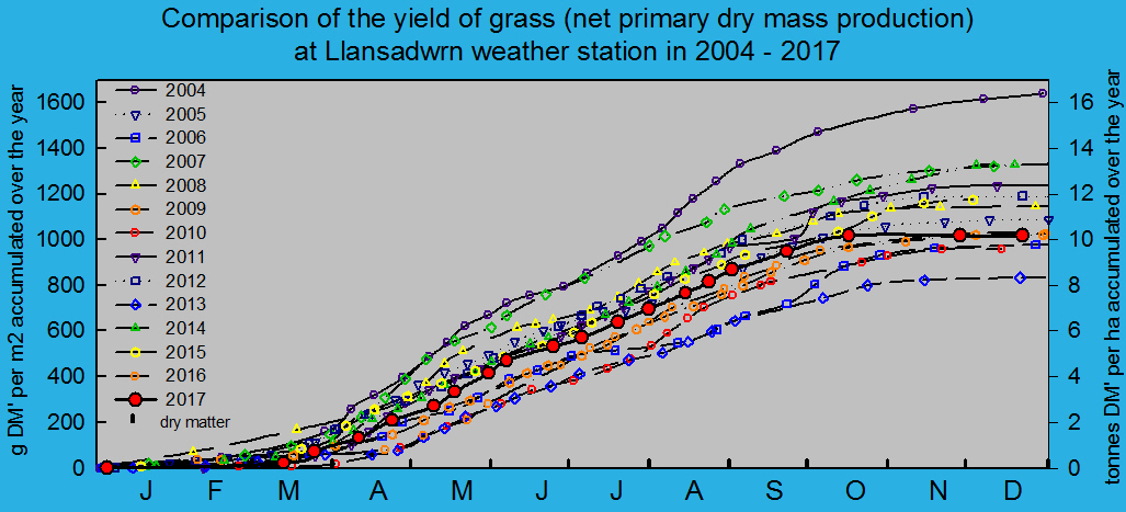 Net primary dry matter production of grass 2004 - 2017: © 2017 D.Perkins.
