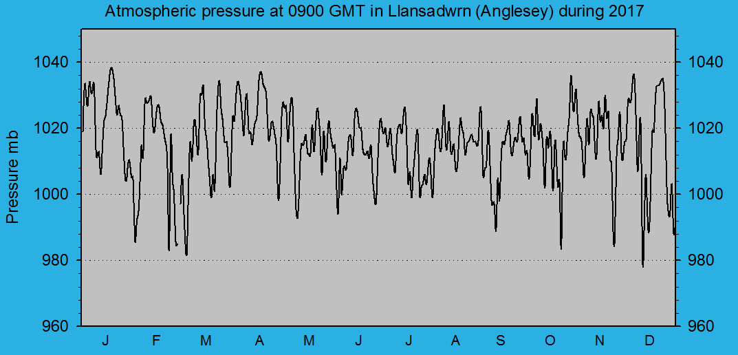 Atmospheric msl pressure at 0900 GMT at Llansadwrn (Anglesey): © 2017 D.Perkins.