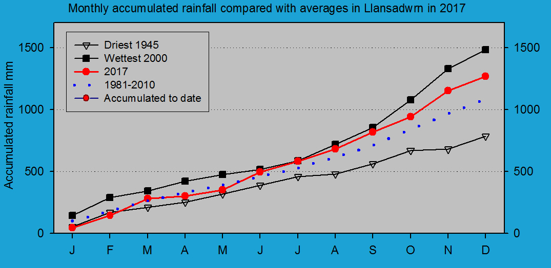 Accumulated monthly rainfall at Llansadwrn (Anglesey): © 2017 D.Perkins.