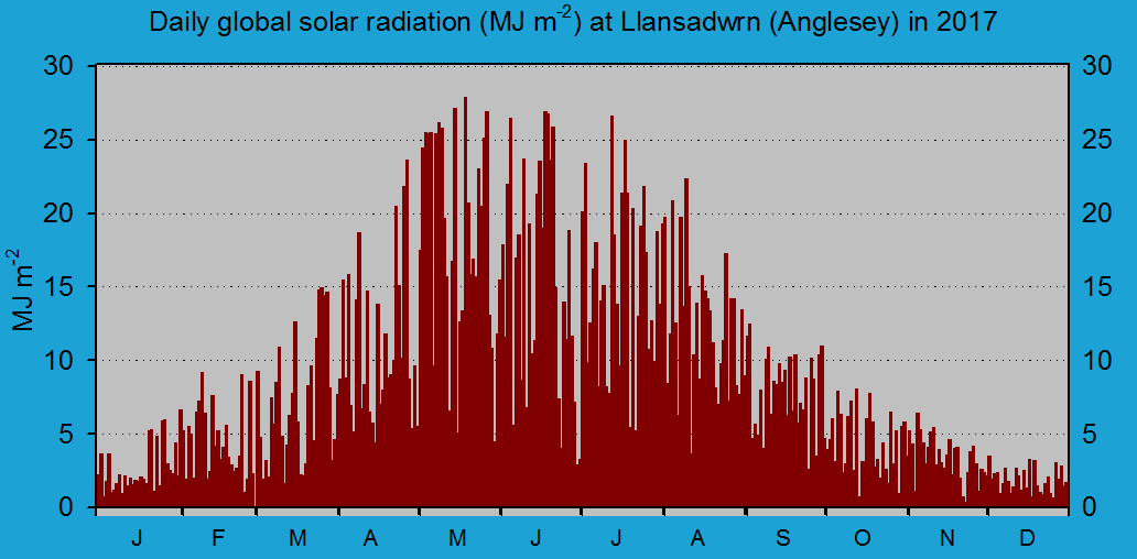 Daily solar radiation in Llansadwrn (midnight to midnight): © 2017 D.Perkins.