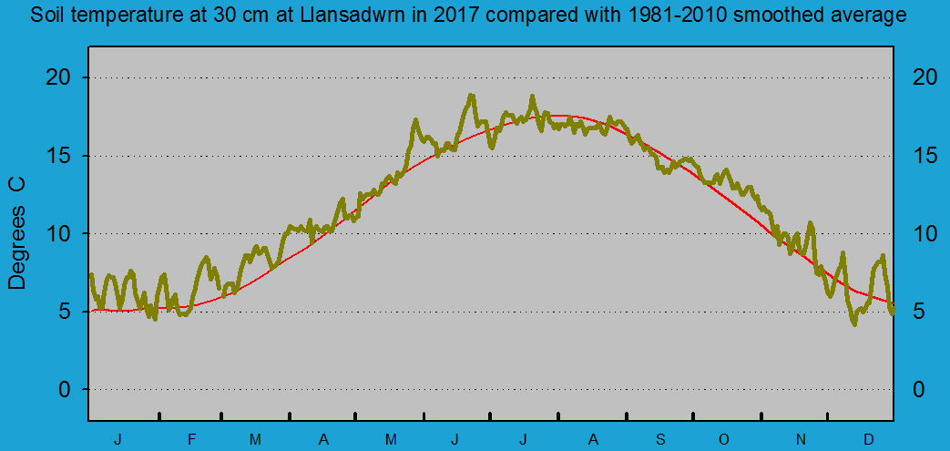 Daily soil temperature at 30 cm at Llansadwrn (Anglesey): © 2017 D.Perkins.