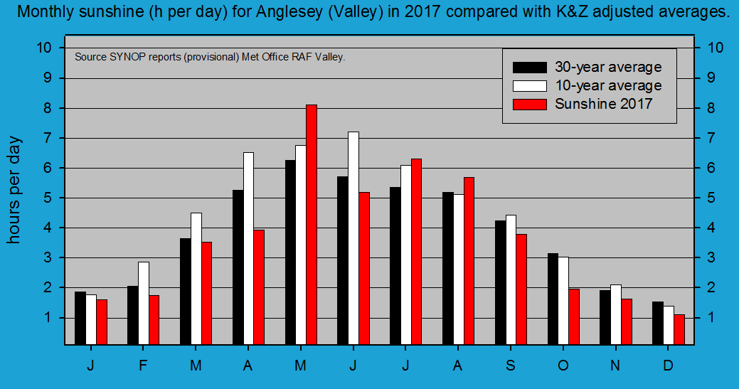 Monthly sunshine at Valley (Anglesey). Source SYNOP reports RAF Valley.